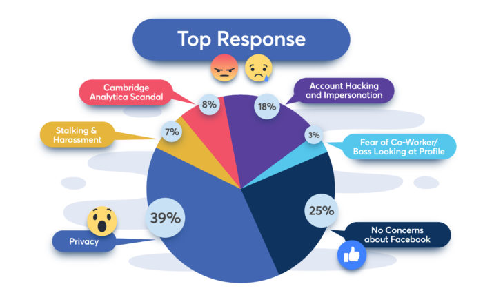 Pie chart indicating the top responses about security concerns on Facebook