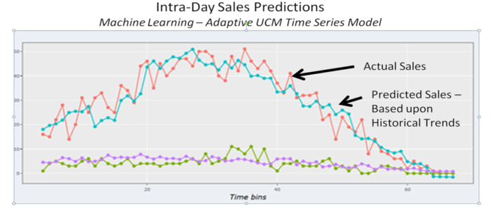 Line graph depicting the close relationship between predicted sales based on historical trends and actual sales.