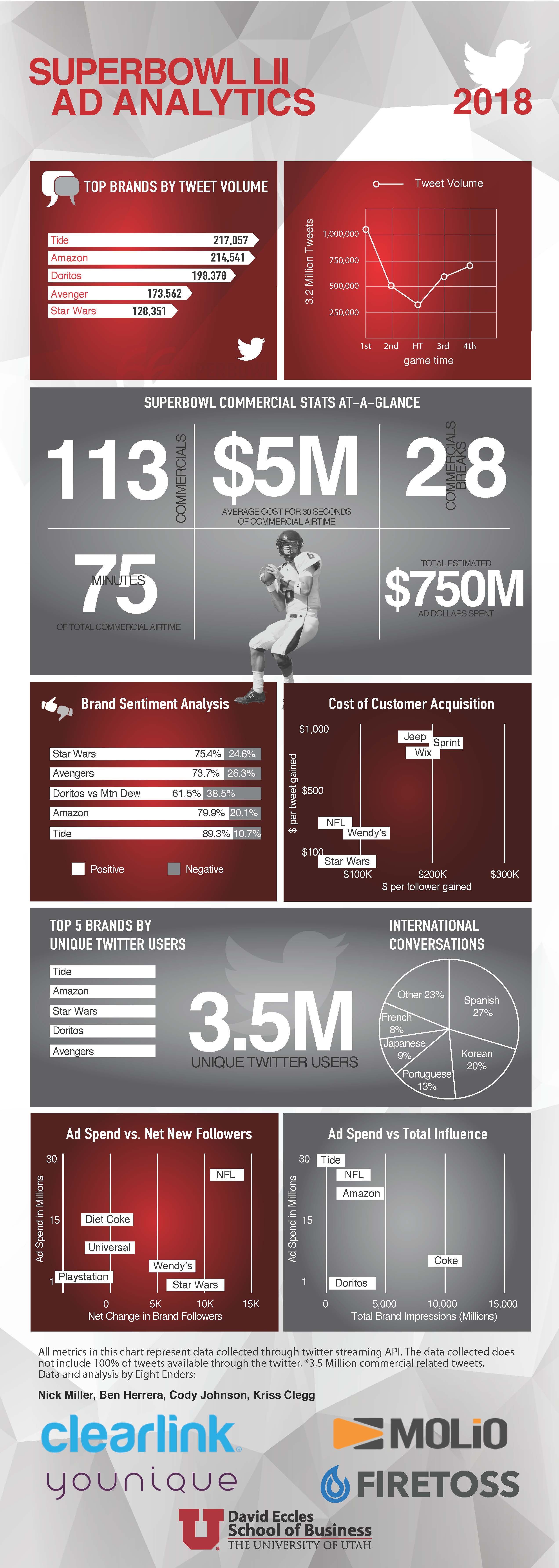 Infographic of Superbowl LII ad analytics