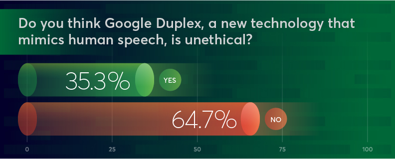 Bar graph showing that 35.5% of people think Google Duplex, a new technology that mimics human speech, is unethical, while 64.7% disagree.
