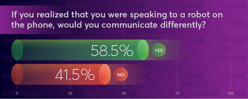 Bar graph showing that 58.5% of people would communicate differently if they realized they were speaking to a robot on the phone.