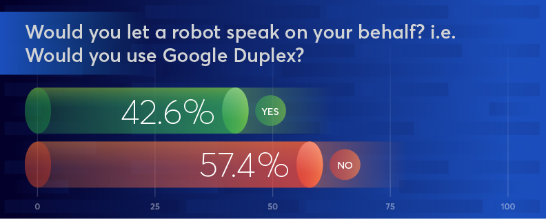 Bar graph showing that 42.6% of people would let a robot speak on their behalf.