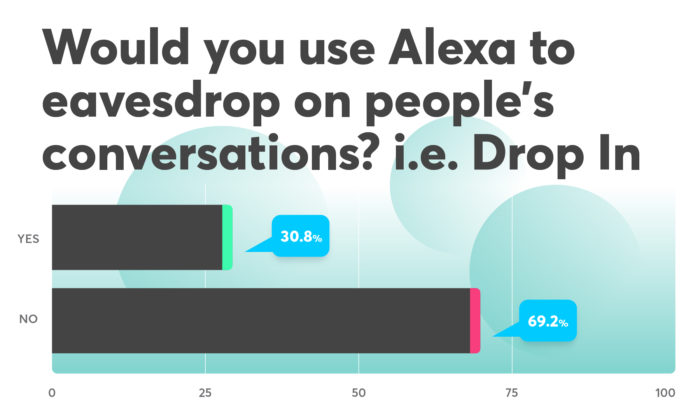 Bar graph: Would you use Alexa to eavesdrop on people's conversations? 30.8% yes, 69.2% no