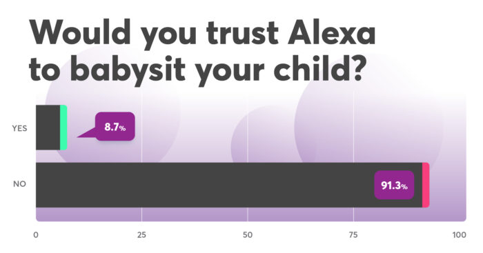 Bar graph: Would you trust Alexa to babysit your child? 8.7% yes, 91.3% no