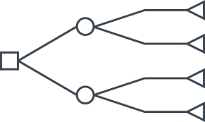 "A decision tree broken into two branches and four final output ""leaves,"" used to break a problem down into possible outcomes."