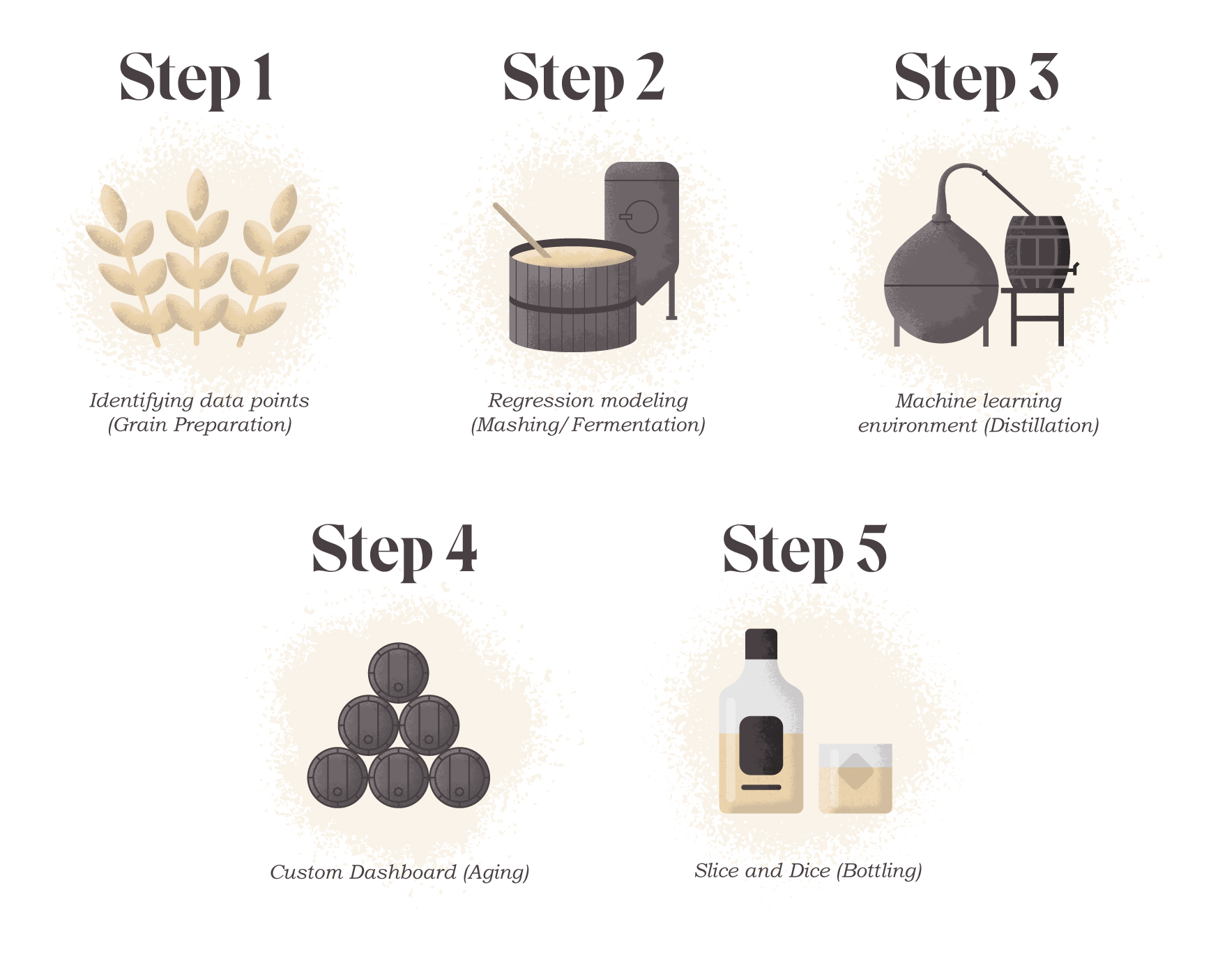 Graphic of the five steps to our O2O strategy, illustrated based on a whiskey distillation process.