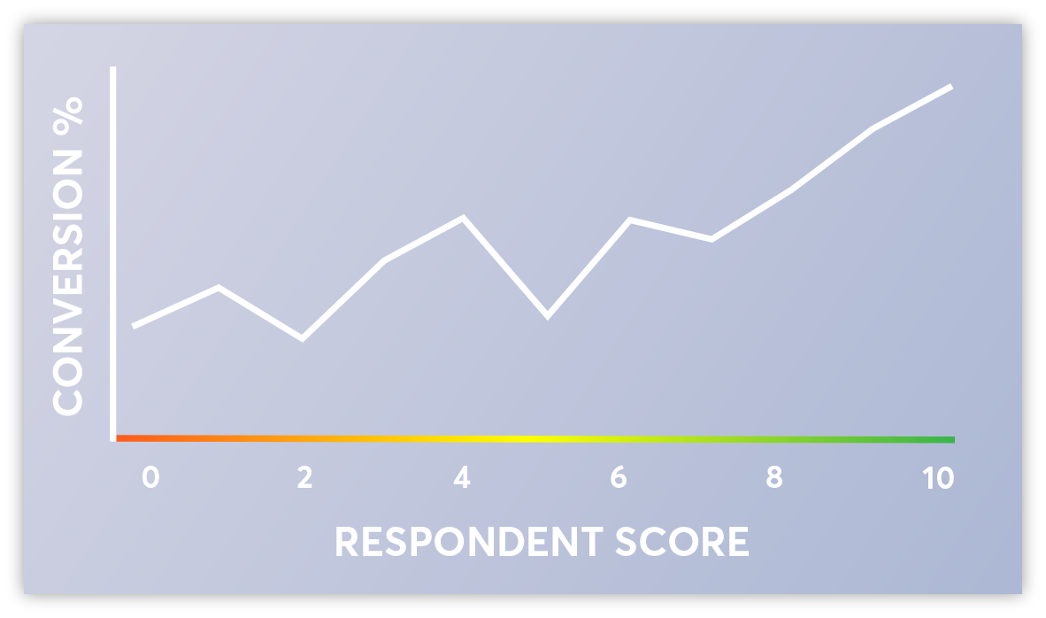 Bar graph demonstrating how respondent scores correlate with increased conversion rate.
